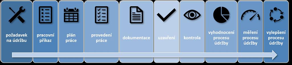Základní proces správy pracovních příkazů
