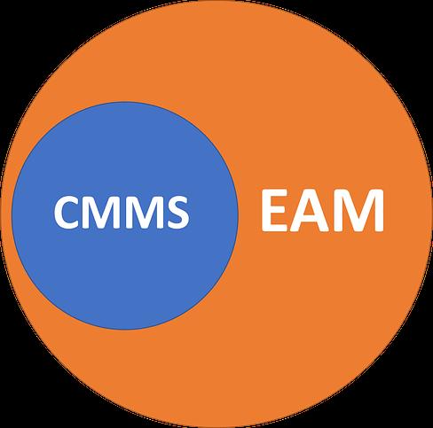 Grafické vyjádření vztahu mezi EAM a CMMS systémem