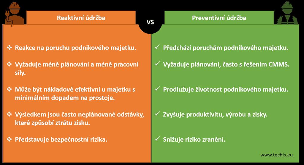Reaktivní vs. Preventivní údržba - rozdíly