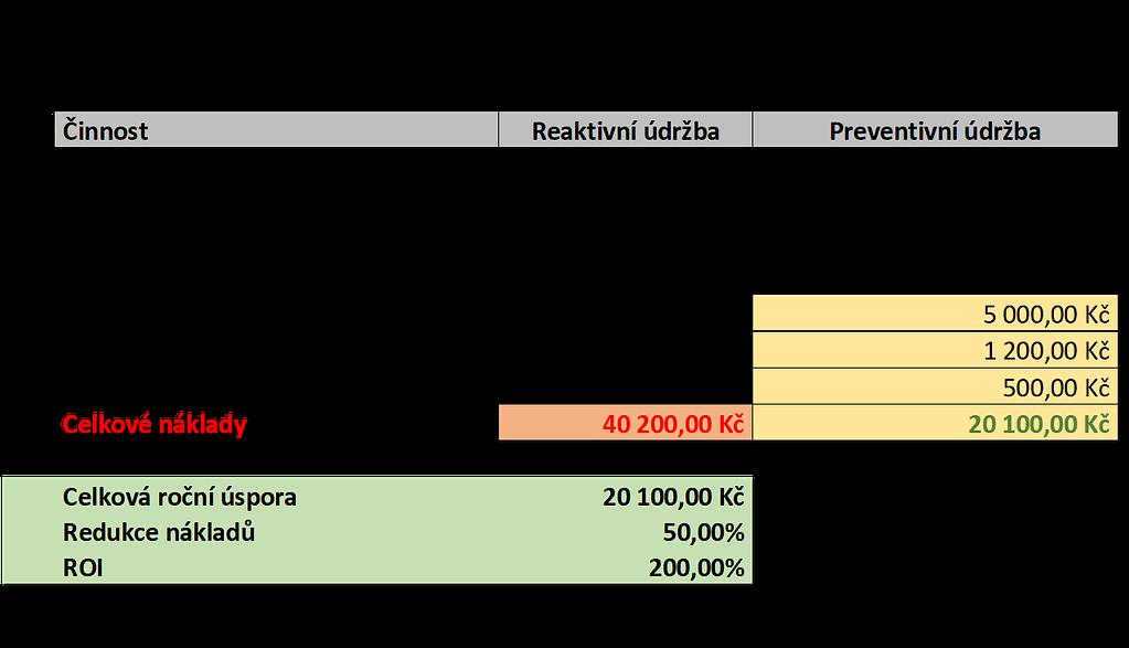 ROI - preventivní údržba