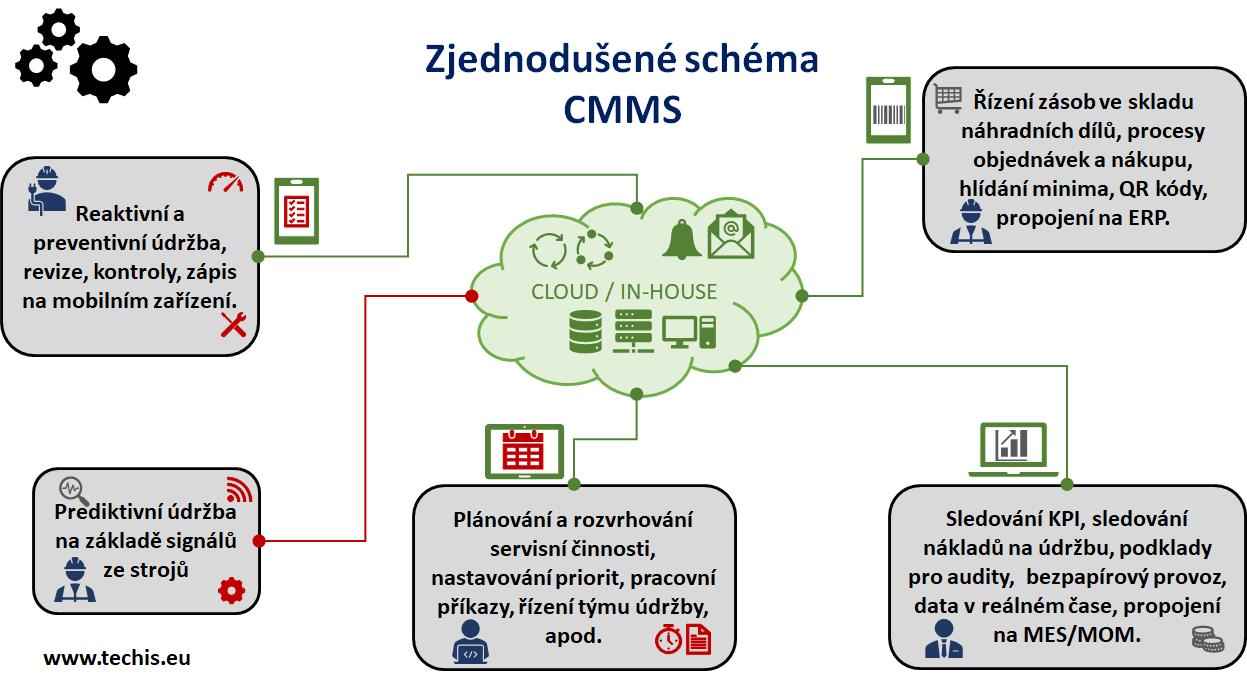 Zjednodušené schéma CMMS systému.